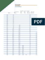 Harga Komoditas World Bank_Forecast Mistis