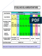 Soil Classification Chart