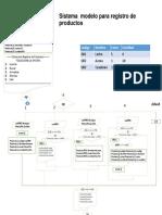 Sistema Modelo Para Registro de Productos