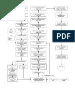 1- PFD-DP-PP-001 process flow diagramv of Powder Processing-SWL Plant.docx