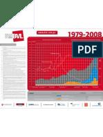 Indicadores macro-economicos 1979-2008