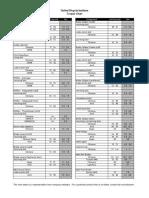Ubi Torque Chart