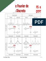 9.1 - Análise de Fourier - FS e DTFT