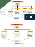 Concept Map of Ckd Gastrointestinal Symptoms