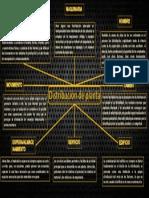 Mapa Mental de Factores que influyen en la Distribución de planta