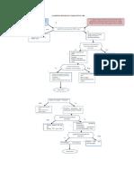 Algoritma Ketidakefektifan Pola Napas Dengan Diagnosa Medis Chf