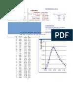 Hidrograma Sintetico SCS