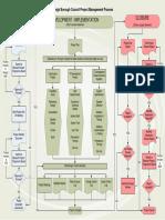 Eastleigh Borough Council Project Management Process Appendix7.pdf