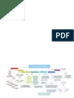 Mapa Conceptual Analisis Gramatical de La Oracion
