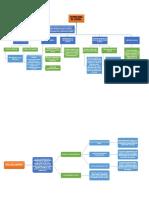 Mapa Conceptual Libro