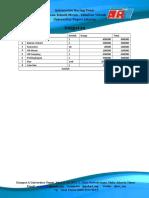 Anggaran SOSIALISASI