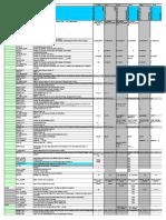 SAP Record Management  Authorizations