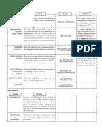 Resumen Terminos y Formulas