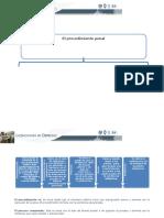 Derecho Procesal Penal u1a1