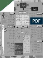 Arabic Mindmap 2