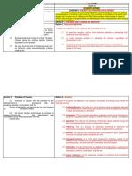 TAU CODE Revision Process