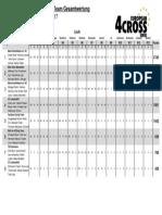 Team Ranking European 4Cross Series #9 - 4Cross As 2017