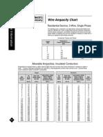 Wire Ampacity Chart