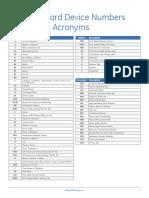 ANSI Codes.pdf