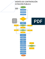 flujograma licitación publica