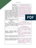 Alberdi y La Constitución de 1853. Comparación Normas