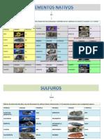 Formulario de Mineralogia