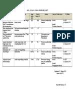 20151001 Laporan Evaluasi Capaian Sarmut BPTI