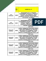 Resumen de Penalidades Por Niveles de Servicio