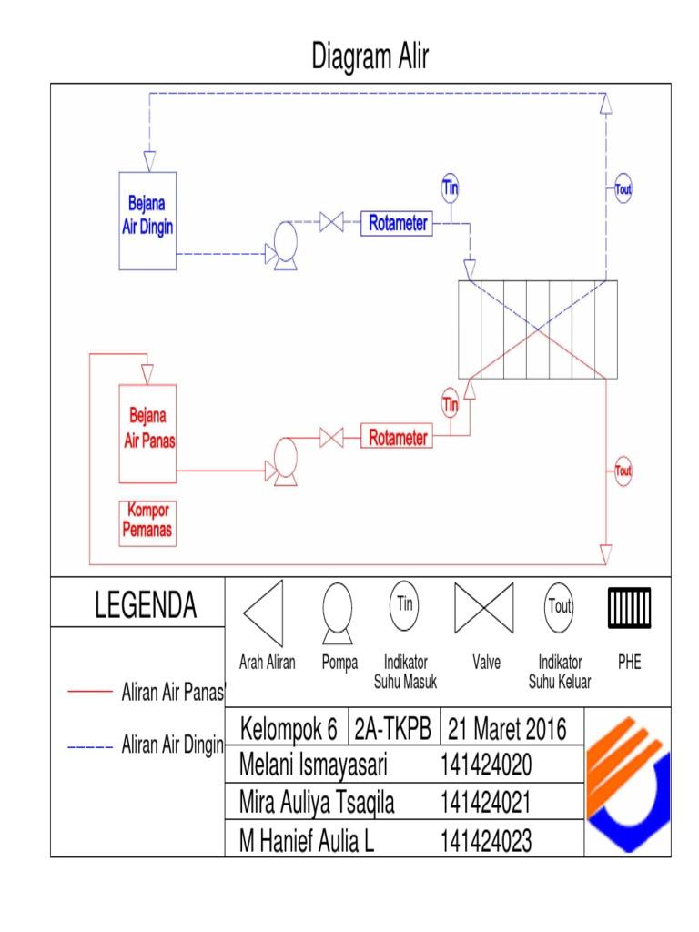 Diagram alir plate heat exchanger ccuart Gallery