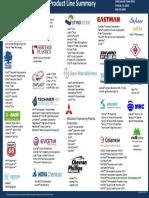 Amco Polymers Line Card Supplier Logo Listing September 2014