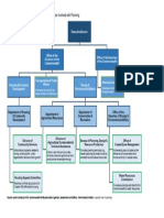 Organizational Chart of State Level Offices Involved with Planning