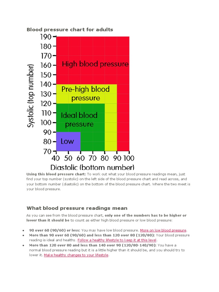 Blood pressure chart for adultspdf geenschuldenfo Choice Image