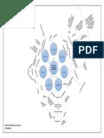 Mapa Mental el área de recursos humanos