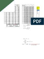 Graf i Code Control Pv