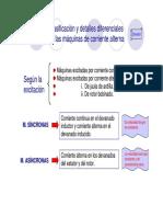 Clasificacion y detalles de maquinas AC.pdf