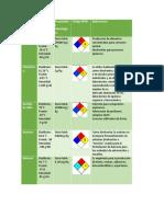 Tablas de Reactivos Disolventes y Diagramas de Flujo para practica de solubilidad