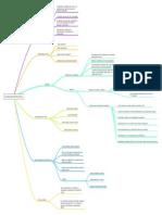 Mapa Mental - Autoreprogramacion Mental Activa.pdf