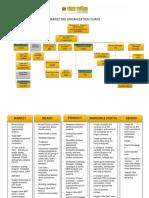 Organization Chart - Marketing 2017 (Rev 5)