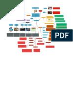 Mapa Mental Inventarios