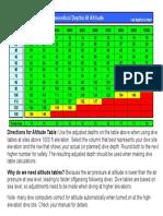 altitude_table.pdf