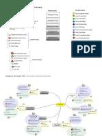 PMP Exam Prep - ITTO PM Process Mindmaps.pdf