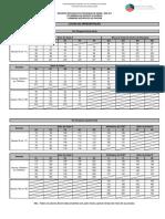 Locais de Apresentação (SID e SIP) - EIPE 2017
