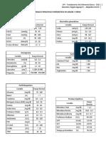 Valores Normales Principales Parámetros en Sangre y Orina (2)