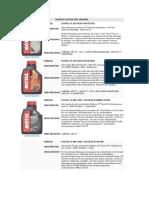 catalogo de lubricantes  (motul).doc
