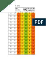 BMI Niños de 2 a 5
