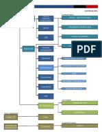 Jakarta Office Organization Chart