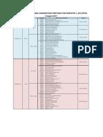Putrajaya Campus Final Examination Timetable for Semester 1 20172018