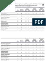 2010 CT Public High Schools Not AYP by List