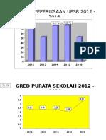 Graf Prestasi UPSR