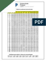 Tabela Do Coeficiente de Distribuição
